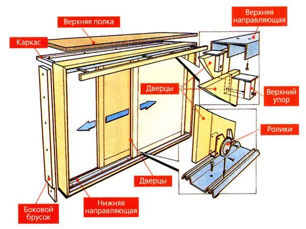 Монтаж комода займет около восьми часов, и примерно два часа придется потратить на покраску и покрытие лаком.