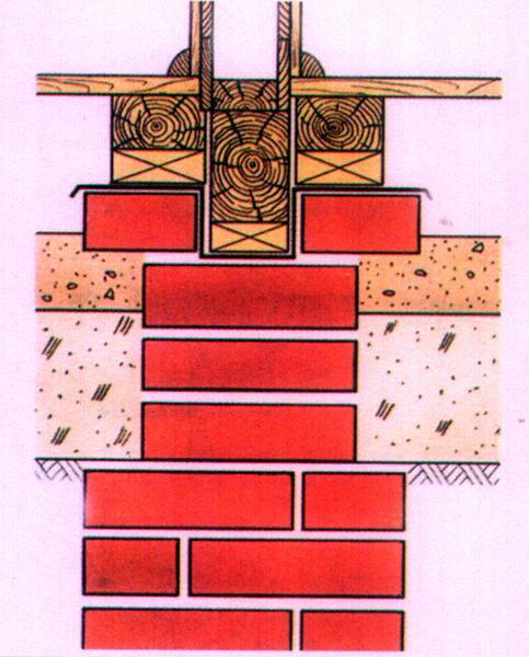 fondation en brique, fondation en béton claydite, fondation en béton et béton, fondation en colonne, fondation en bande.,